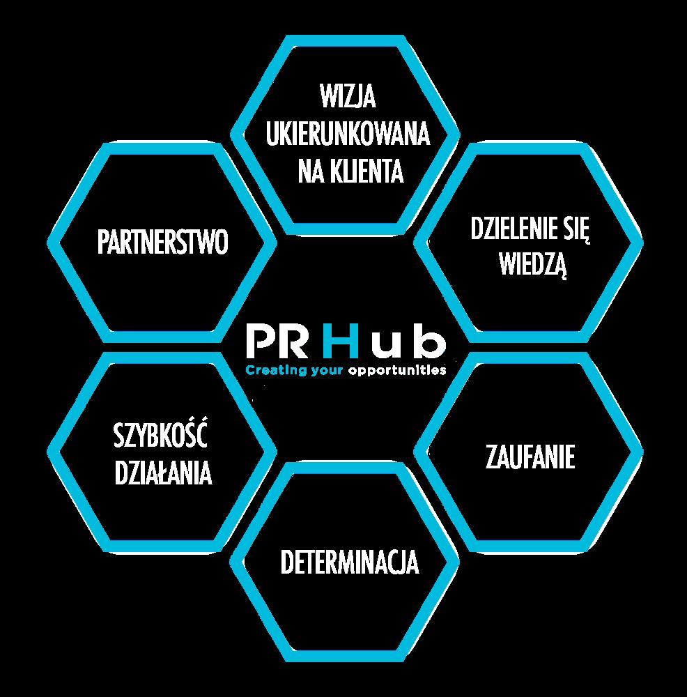 Agencja PR